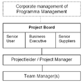 Prince2 Projectmanagement-team.PNG