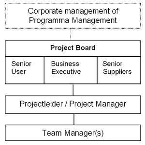 Prince2 Projectmanagement-team