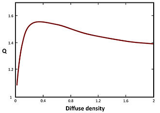 Callier effect - Figure 5: Callier Q factorversus diffuse density for a silver-based film.