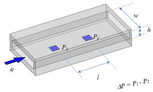 Viscometer - Rectangular Slit Viscometer/Rheometer