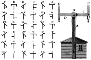 History of telecommunication - Code of letters and symbols for Chappe telegraph (Rees's Cyclopaedia)
