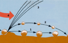 diagram of sand particles showing wind entrainment