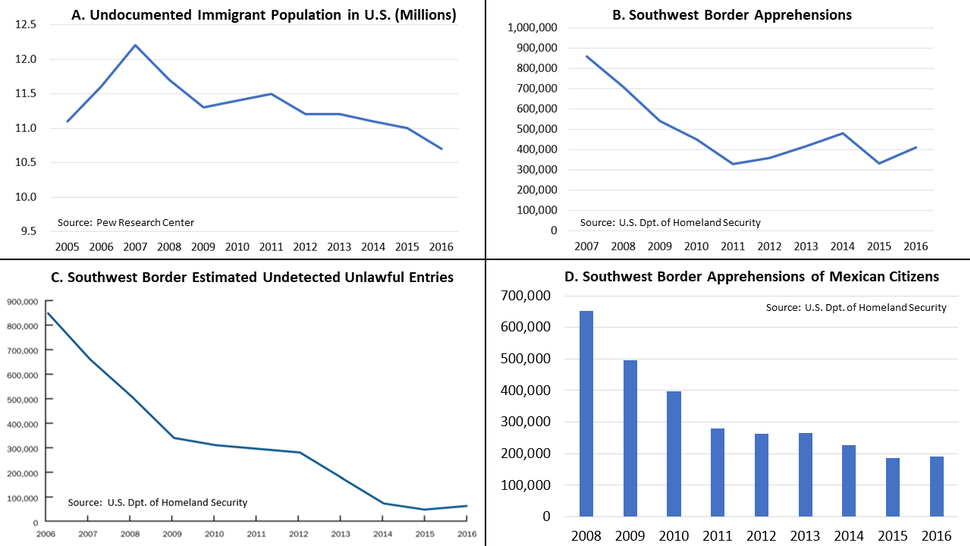 Selected Unauthorized Immigration Statistics