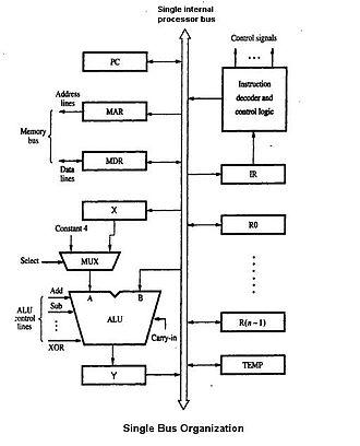 Microarchitecture - A microarchitecture organized around a single bus