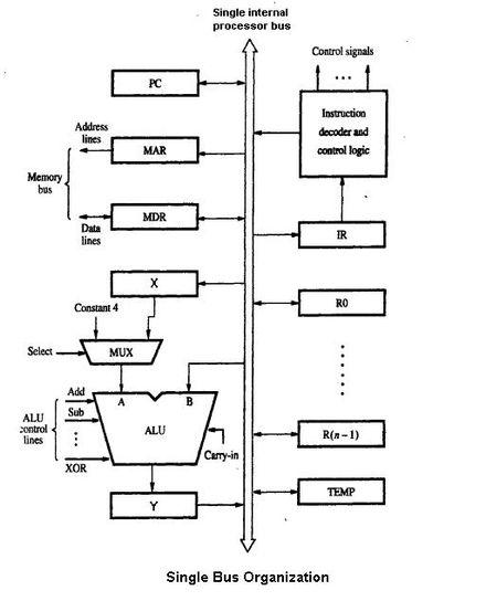 Microarchitecture Wikipedia