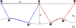 Plus minus method - Sketch of the plus-minus method illustrating the ray paths between sources A and B and the receiver X