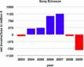SonyEricsson income2003to2009.png