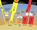 Sun climate system alternative (rumantsch).jpg