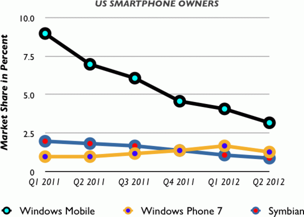 Market share of Symbian, Windows Mobile and Windows Phone 7 among US smartphone owners from Q1 2011 to Q2 2012 according to Nielsen Company. SymbianWMWP7USMarketShare.png