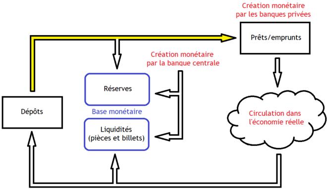 Dissertation creation monnaie