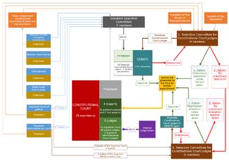 Constitutional Court of Thailand - The diagram shows the composition of the Constitutional Court of Thailand under the 2007 Constitution of Thailand.