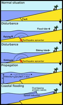 Tsunamis in lakes - Wikipedia