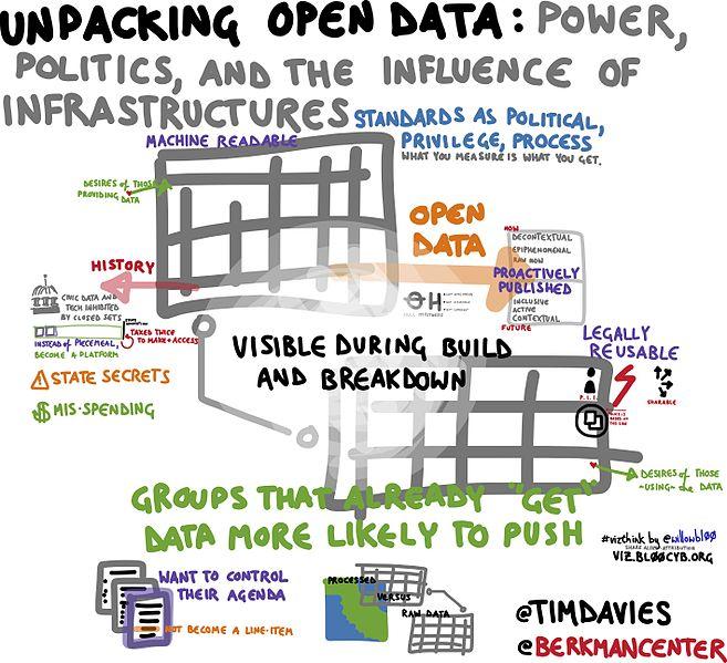 Unpacking Open Data