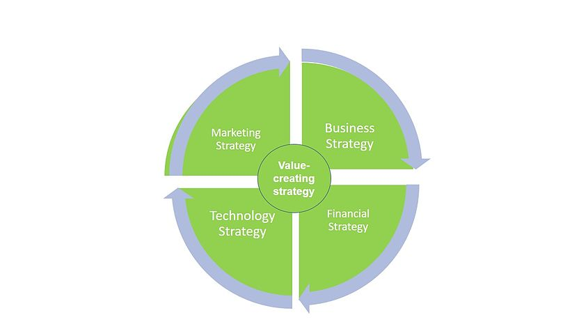 strategy and value creation of the Measuring value creation and its distribution among stakeholders of the firm concept of value creation strategic management researchers have often taken an.