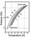 Vapor Pressure of Hydrogen Isotopes.png