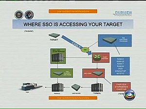 Turbulence (NSA) - Image: Where SSO is accessing your target (3)