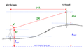 Wikipedia - Trigonometrische Hoogtemeting 3.png
