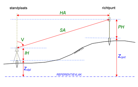 Trigonometrische Hoogtemeting Wikipedia