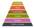 Wikipedia priority pyramid.png