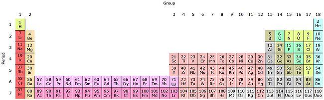 Grundstoffernes Periodiske System Pdf