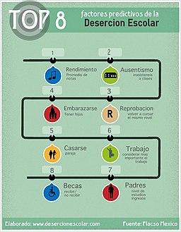 8 factores predictivos