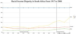 Annual per capita personal income by race group in South Africa relative to white levels