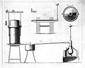 Apparatus for procuring air, 1794-6 Wellcome L0000130.jpg