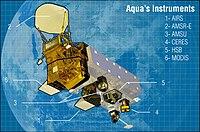 Aqua instruments