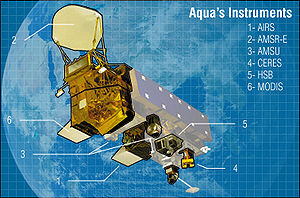 Aqua carries six state-of-the-art instruments ...