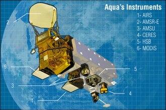 Aqua (satellite) - Image: Aqua instruments