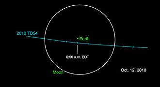 2010 TD54 - Image: Asteroid 2010TD54 orbit