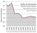 Bilan du dénombrements des hivernants du Golfe du Morbilan de 1991 à 2015.png