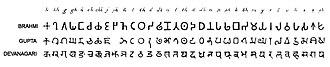 Gupta script - Brahmi-Gupta-Devanagari evolution.