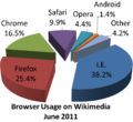 Browser usage on wikimedia pie chart.png