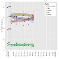 Canadian Federal Election 2015 Opinion Polling Plot.png