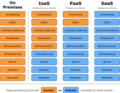 Cloud Computing Servicemodelle.png