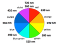 Color wheel wavelengths.png
