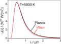 Comparison Wien Planck radiation.png