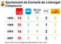 Composició Ajuntament Cornellà 1995-2007.png