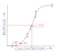 Concentration-response curve.png