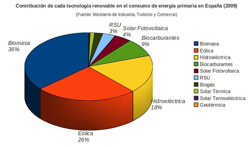 File:Contribución Energías renovables a producción de energía primaria España 2009.jpg