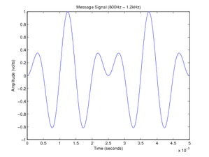 Double-sideband suppressed-carrier transmission - Image: DSBSC Message Signal