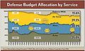 Defense Budget Allocation by Service.jpg