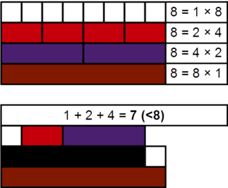 Almost perfect number - Demonstration, with Cuisenaire rods, that the number 8 is almost perfect, and deficient.