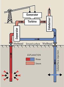 Diagram Hot Water Geothermal energy source
