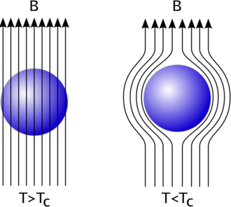 Diamagnetism - Transition from ordinary conductivity (left) to superconductivity (right). At the transition, the superconductor expels the magnetic field and then acts as a perfect diamagnet.