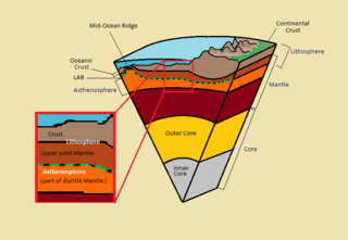 Lithosphere–asthenosphere boundary A level representing a mechanical difference between layers in Earth's inner structure