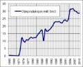 Ecuadoriansk oljeproduksjon.png