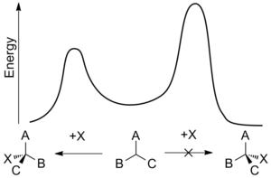Asymmetric induction - A Gibbs free energy plot of an enantioselective addition reaction. The effect of asymmetric induction is to lower the transition state energy for the formation of one enantiomer over the other