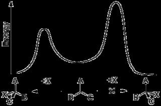 Asymmetric induction